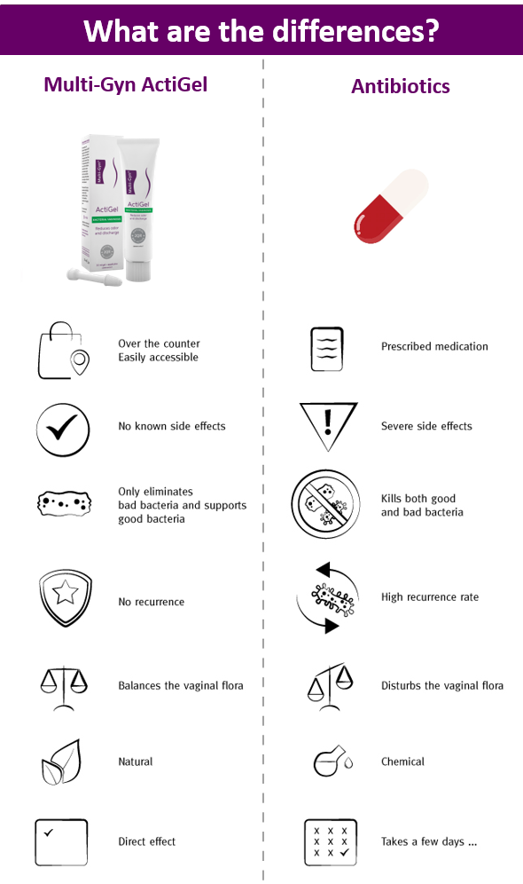 MGAG vs Antibiotics (What are the differences)